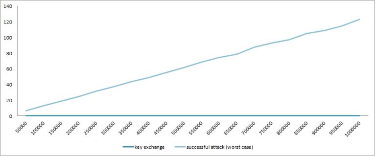 ecc_attack_cost