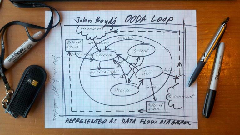 john-boyds-ooda-loop-as-dfd