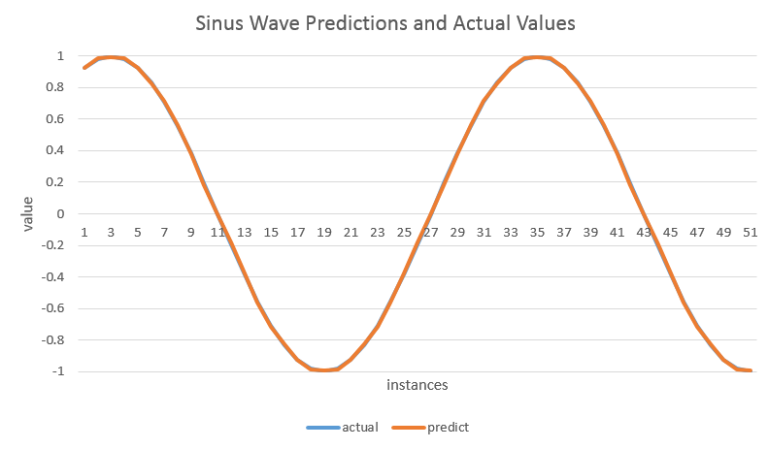 nn-forecasts-for-sinus-wave