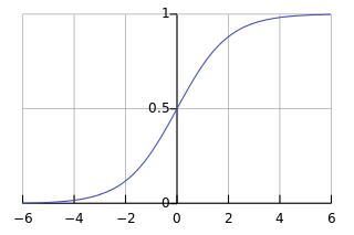 sigmoid-function