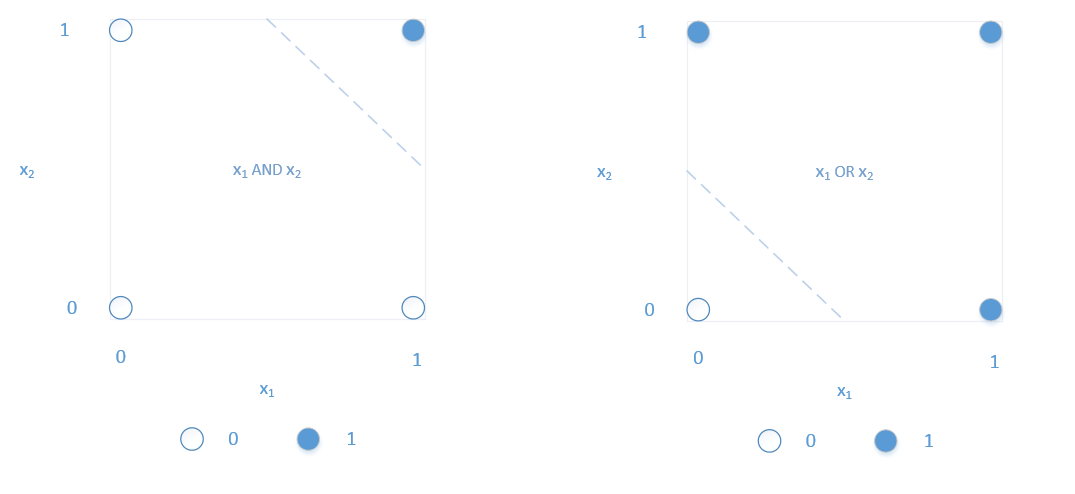 2d-and-or-problem