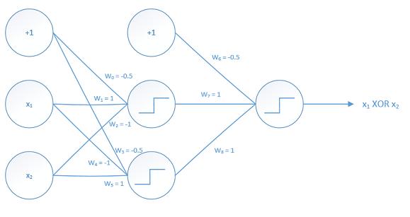 multilayer-perceptron-for-xor-gate-v2