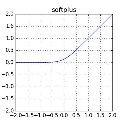activation-softplus
