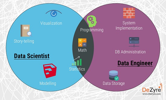 Data+Engineer+vs+Data+Scientist