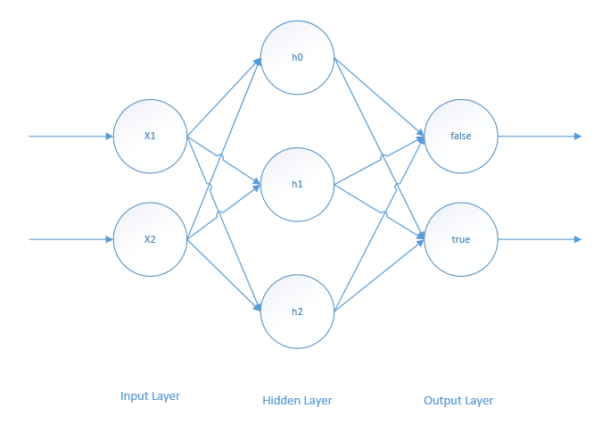 xor-classification-model