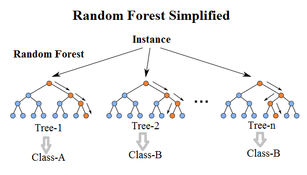 random-forest
