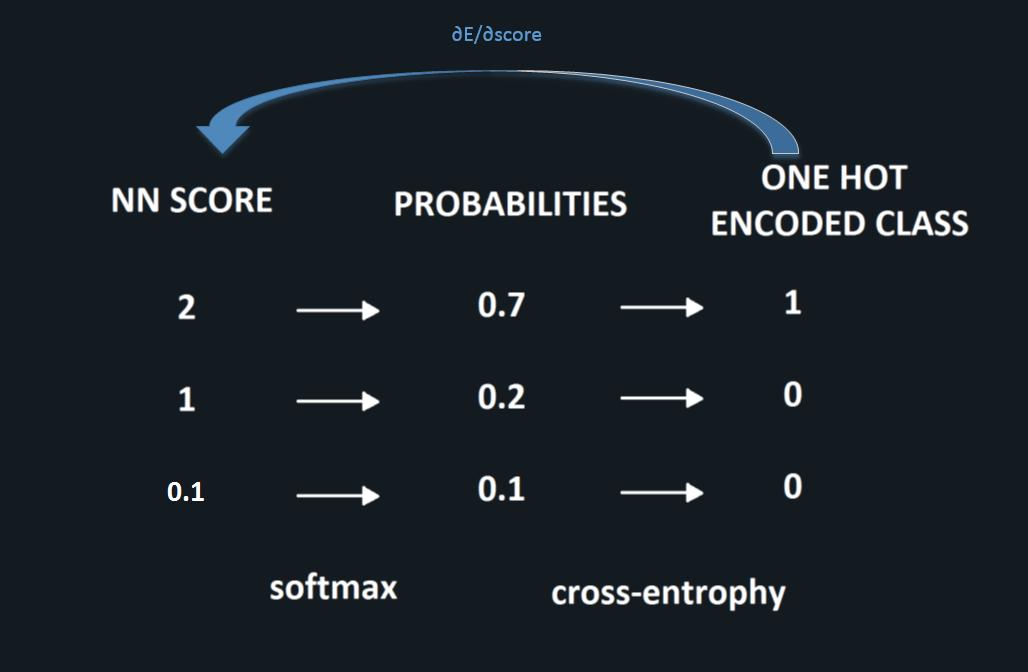 chain-rule-for-cross-entrophy-v1