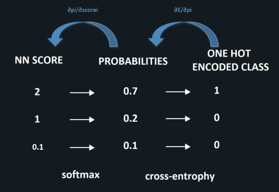 chain-rule-for-cross-entrophy-v2