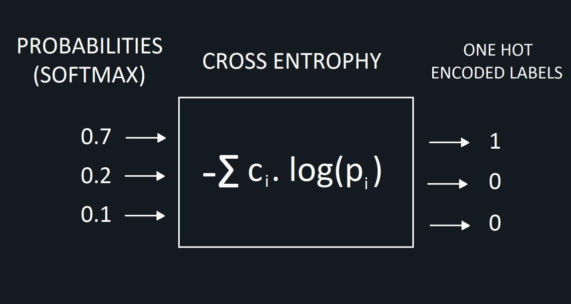 one-hot-encoding