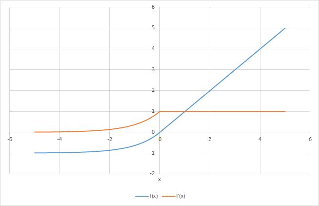 elu-derivative
